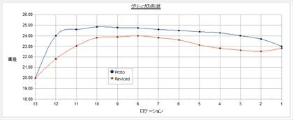グリップの比較・表
